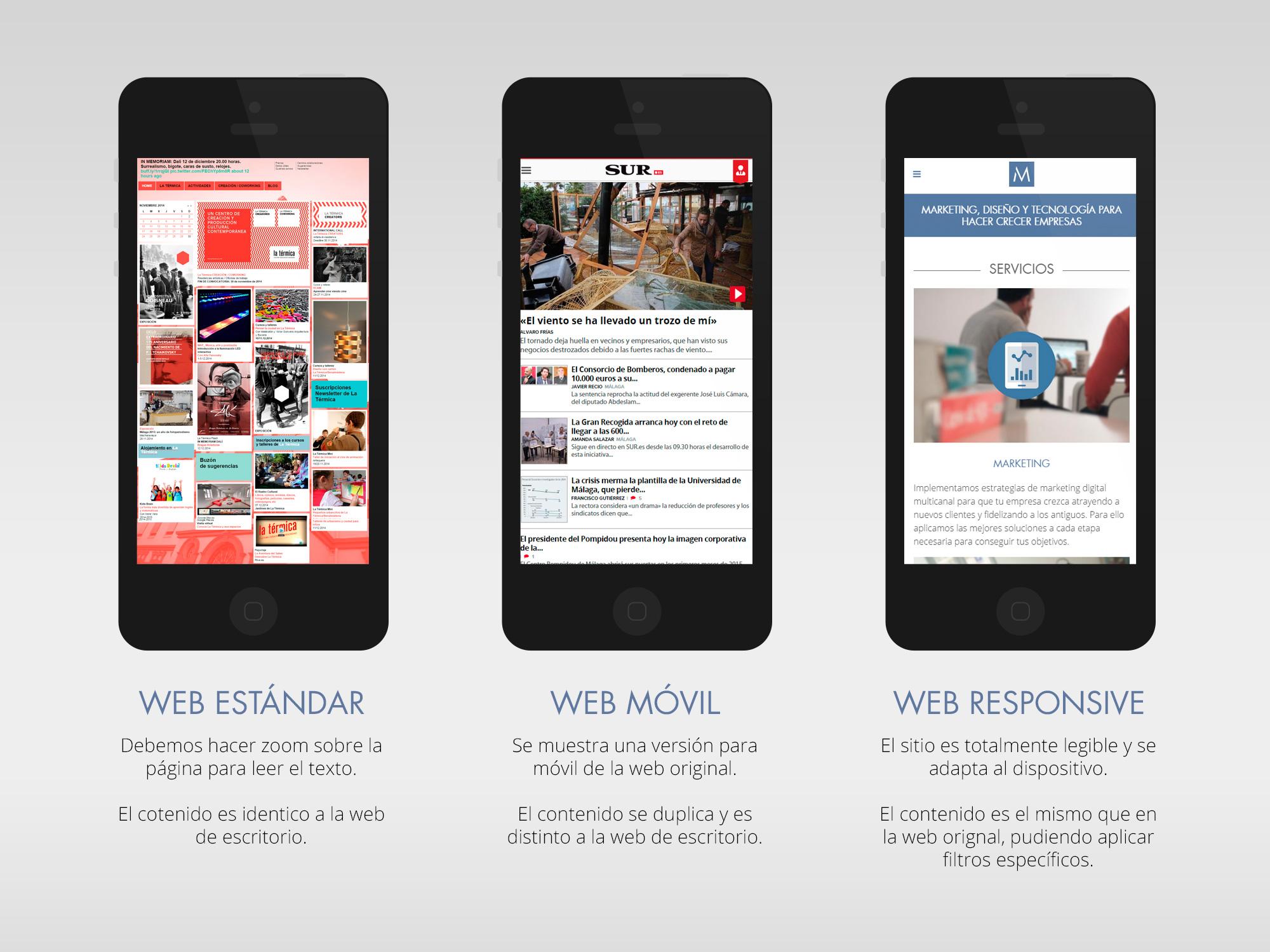 Comparativa entre web estándar, móvil y responsive